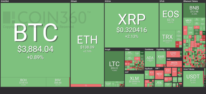 Market visualization fromCoin360