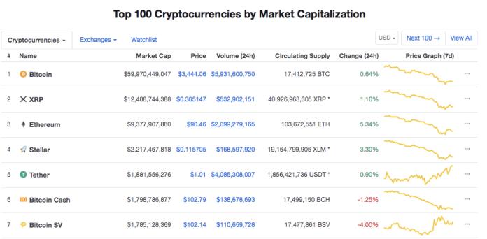 Top 7 cryptocurrencies by market cap