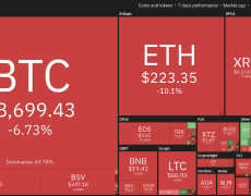 Bitcoin On-Chain Analytics at Odds With Sub-$8K Bitcoin Price Forecasts