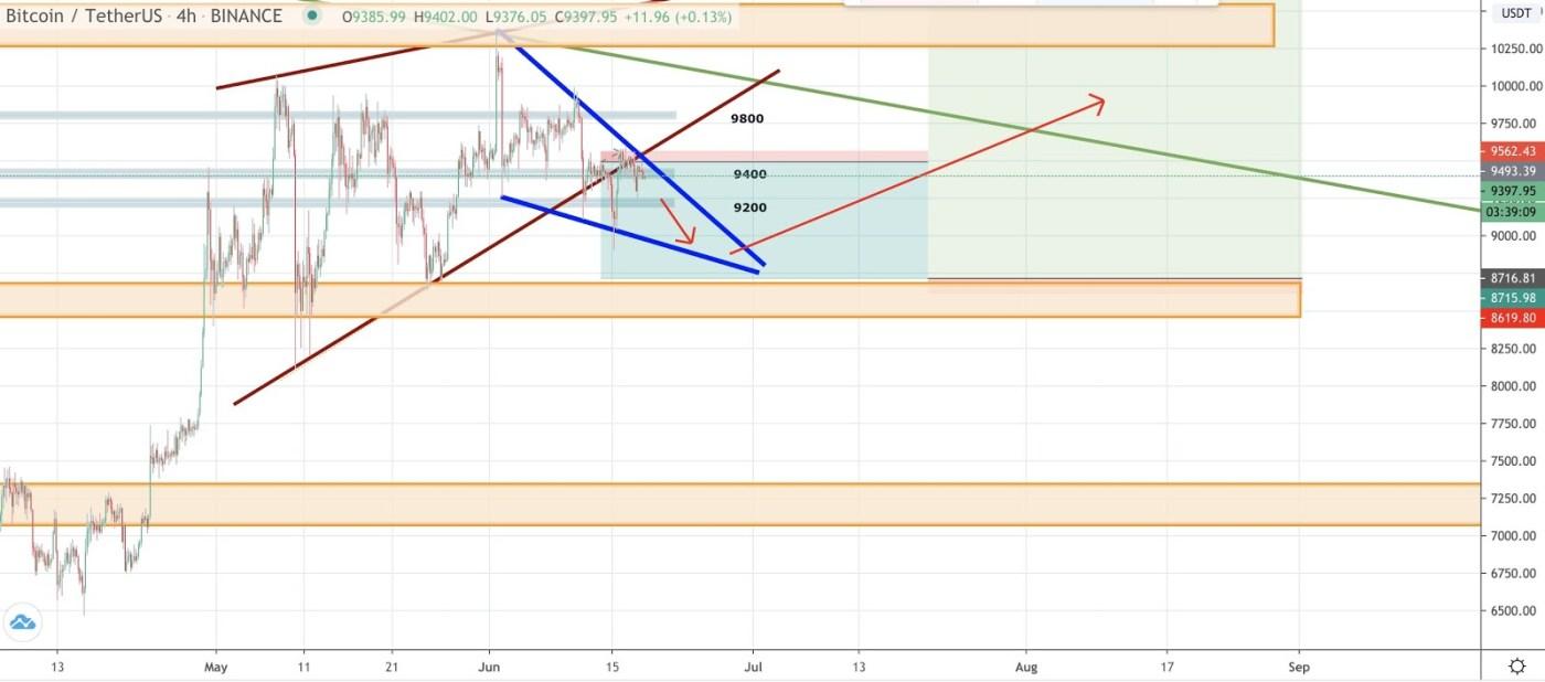 BTC/USDT 4-hour chart. Source: TradingView.com