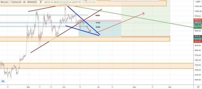 Chart of the pair BTC/USDT 4 hours. Source: TradingView