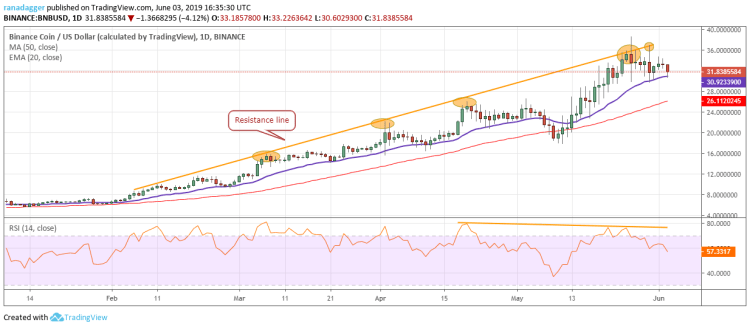 BNB/USD Price Analysis