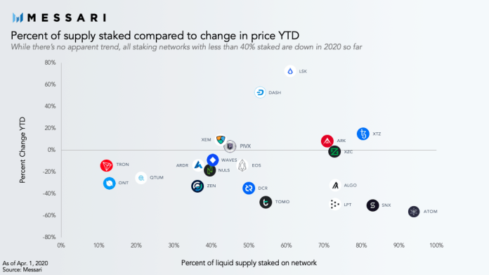 Percentage of supply staked compared to change in price
