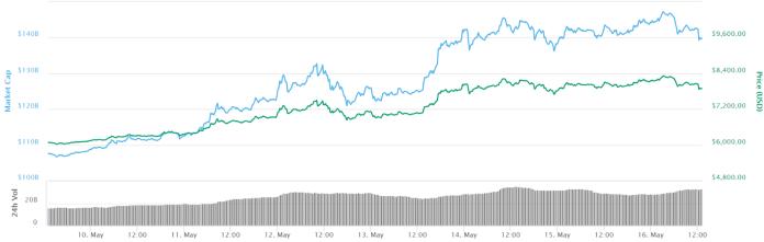 Bitcoin 7-day price chart