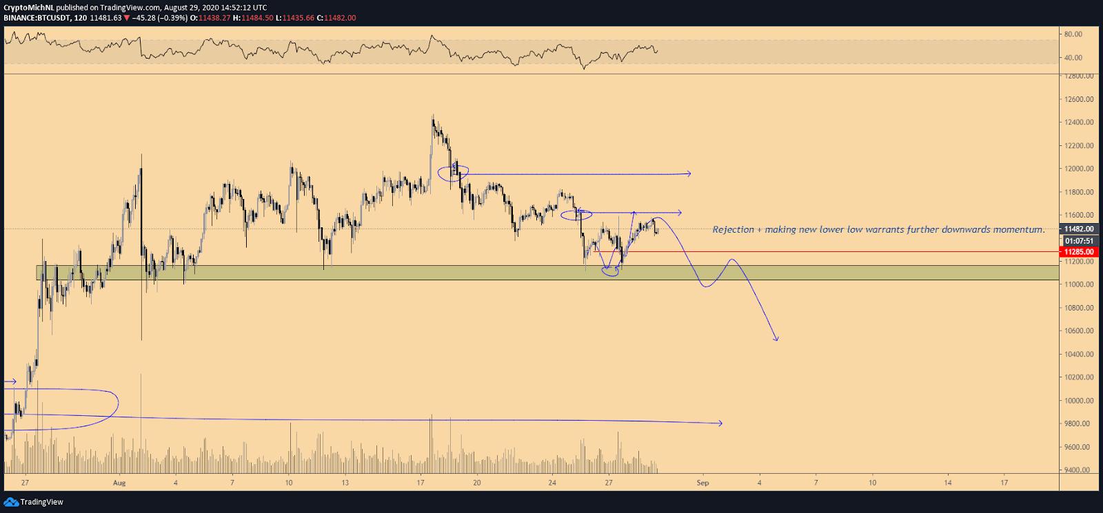BTC/USD 2-hour bearish scenario chart. Source: TradingView