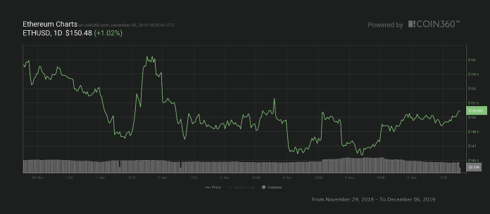 Ether seven-day price chart. Source: Coin360