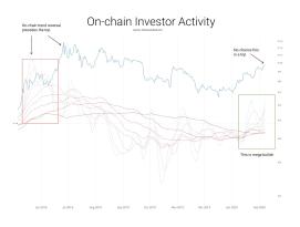 Anstieg von Bitcoin auf 100.000 US-Dollar hat begonnen