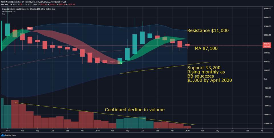 BTC USD monthly chart. Source: TradingView