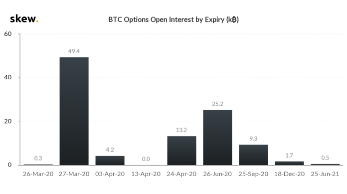 Bitcoin options open interest by expiry date