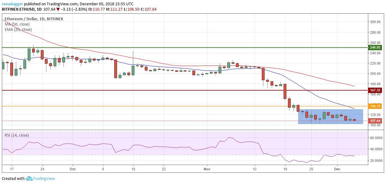 ETH/USD