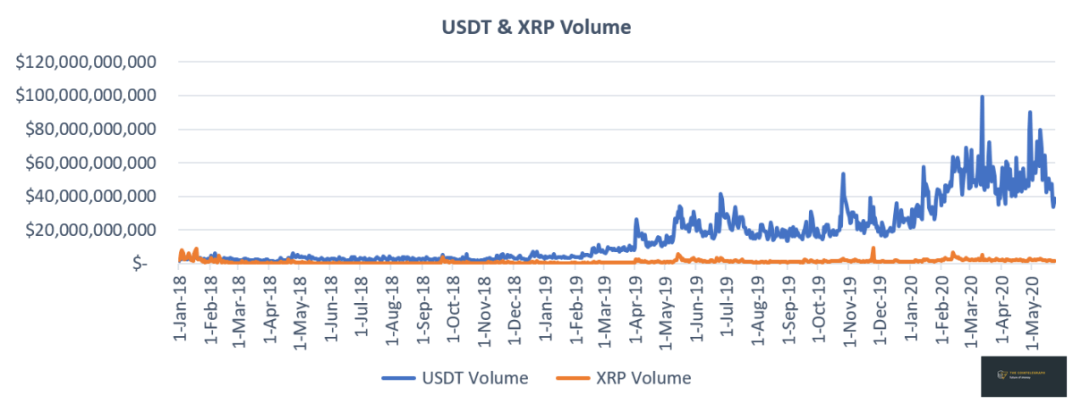 USDT vs. XRP volume. Source: Cointelegraph, CoinMarketCap