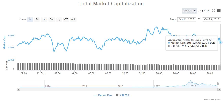 Total market cap 24-hours chart