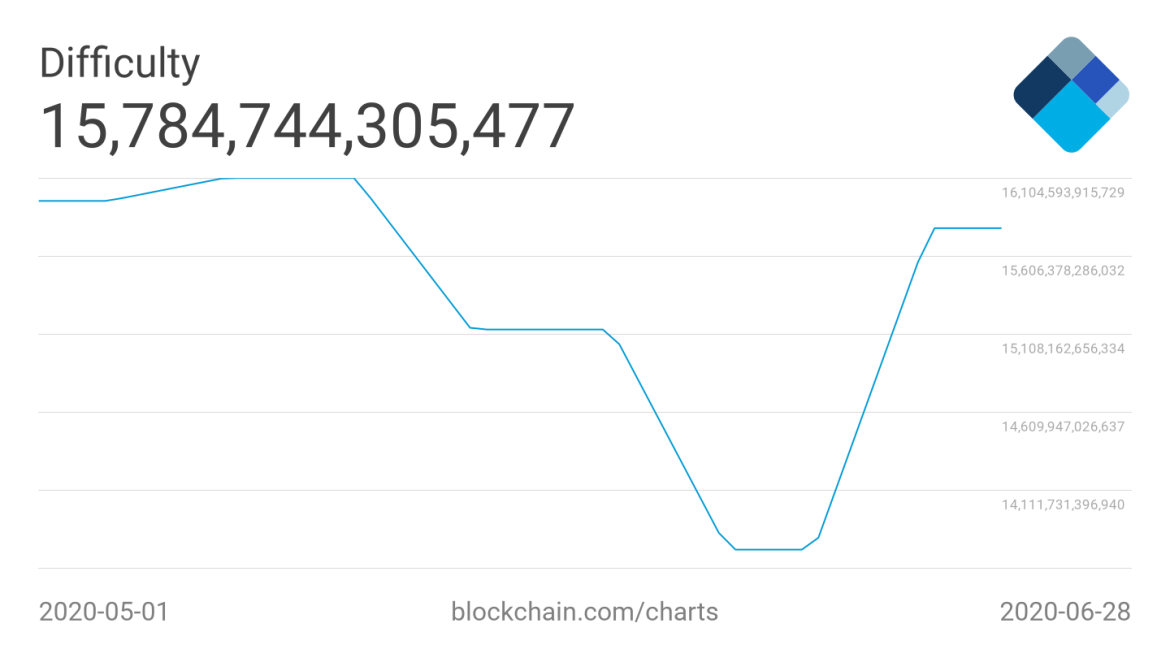 Bitcoin 7-day average difficulty 2-month chart