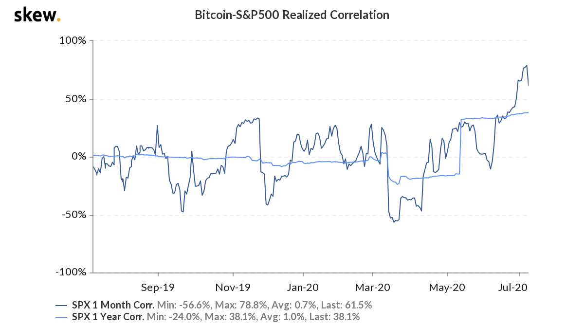 Bitcoin-S&P500 Realized Correlation