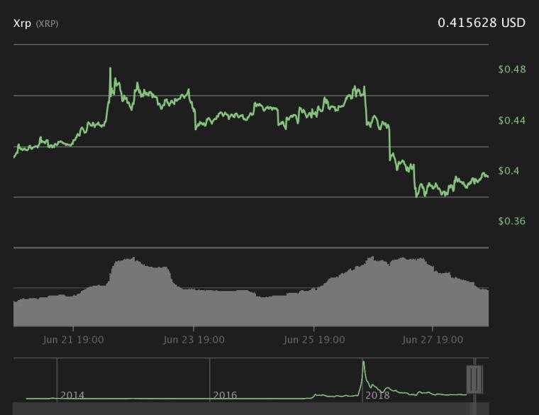 XRP 7-day price chart.