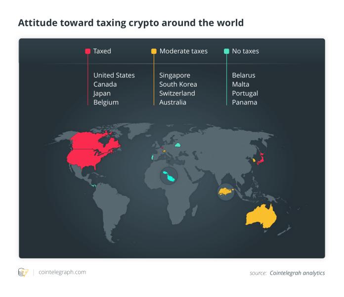 Attitude toward taxing crypto around the world