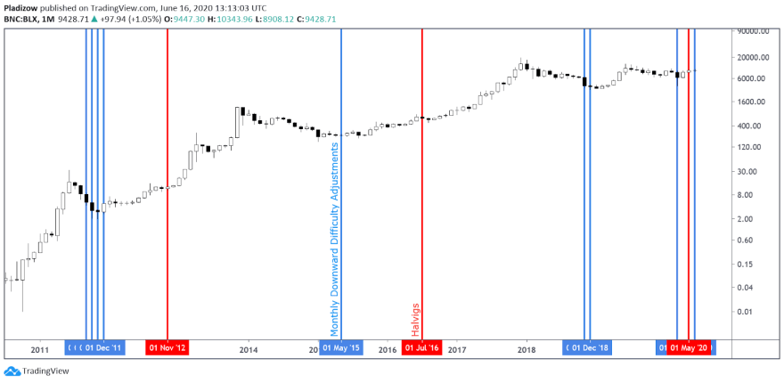 Bitcoin difficulty adjustments and the monthly price chart of BTC. Source: Nunya Bizniz