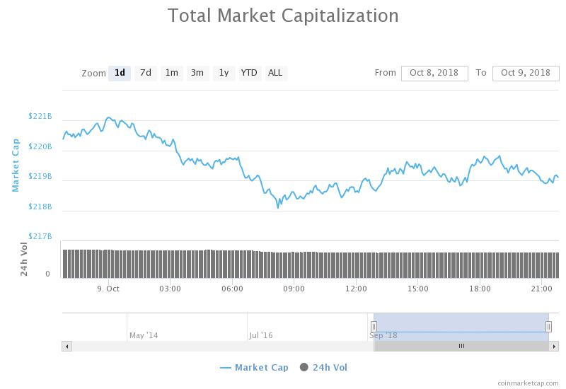 Total market capitalization 24-hours chart. Source: CoinMarketCap