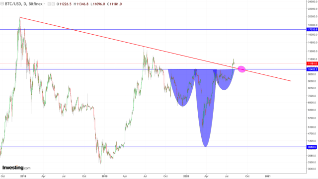 A technical case for an extended Bitcoin bull trend