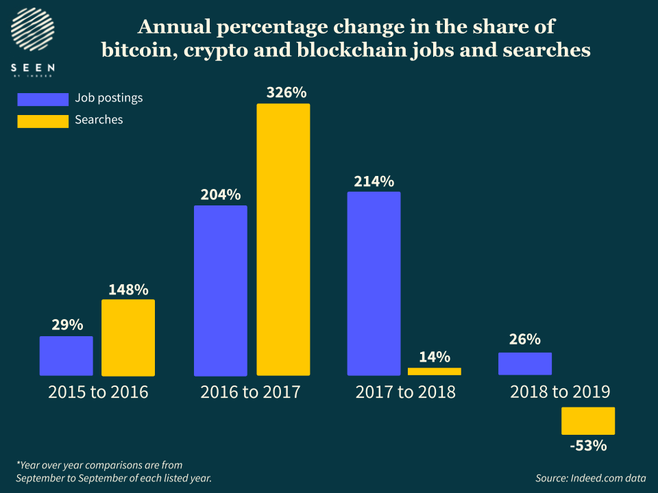 Annual percentage change in the share of BTC roles since 2015. Source: Indeed