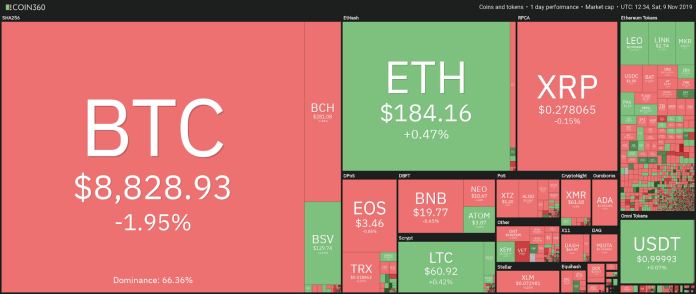 Crypto Market Daily Data View