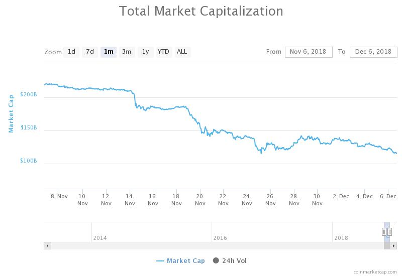 Total market capitalization 7-day price chart. Source: CoinMarketCap