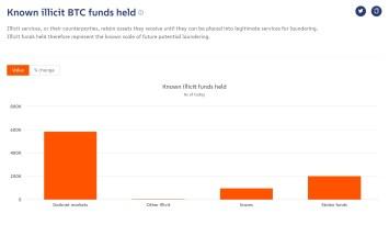 Fast 1 Mio. BTC im Besitz von Darknet-Märkten, Betrügern und Dieben