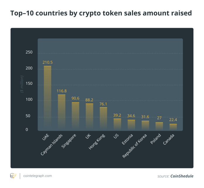 Top-10 countries by crypto token sales amount raised
