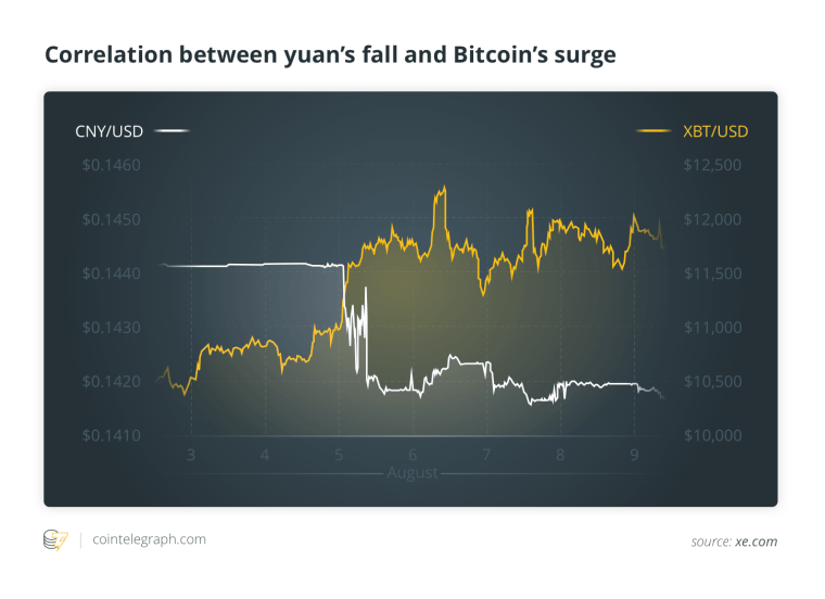 Correlation between yuan's fall and Bitcoin's surge