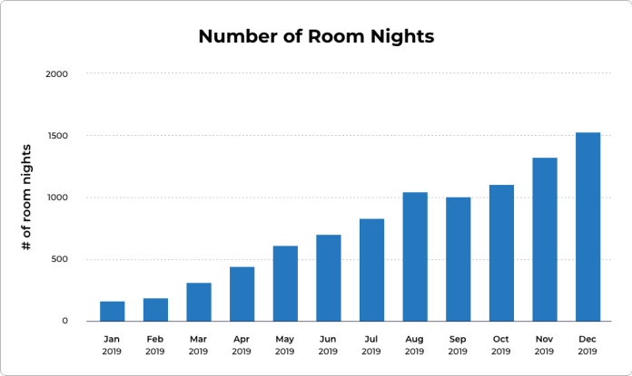 Chart of the monthly accommodation nights booked through Travala. Source: Travala
