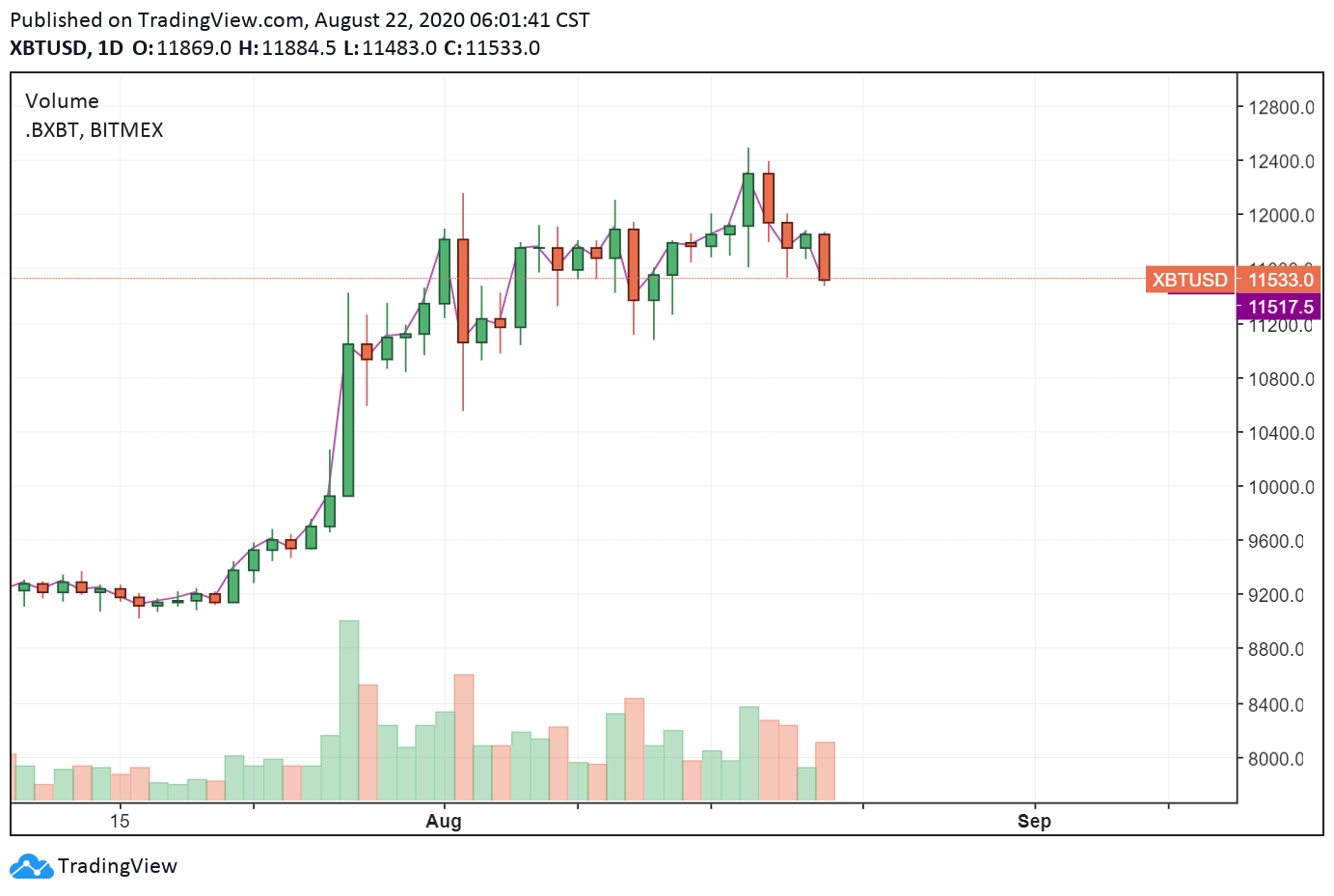 BTC/USD daily chart. Source: TradingView.com