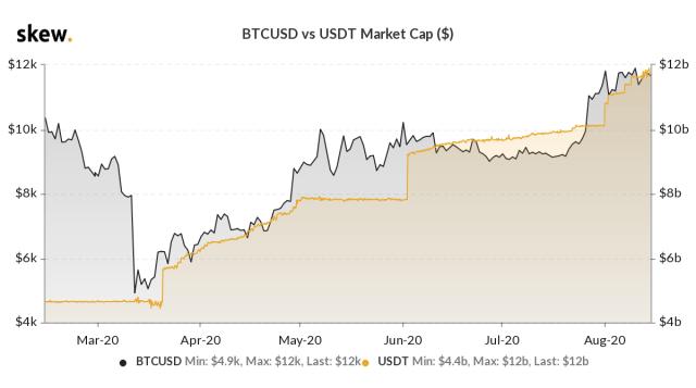 BTC/USD price vs. Tether market capitalization