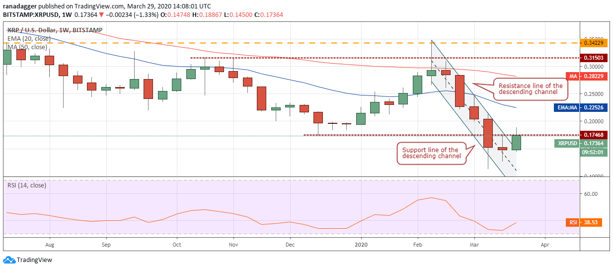 XRP USD weekly chart