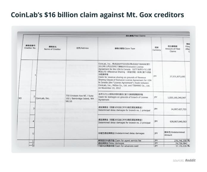 CoinLab's $16 billion claim against Mt. Gox creditors