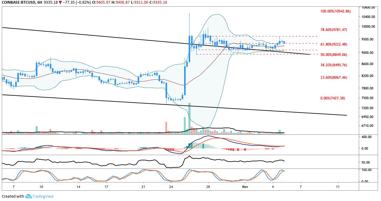 BTC USD 6-hour chart