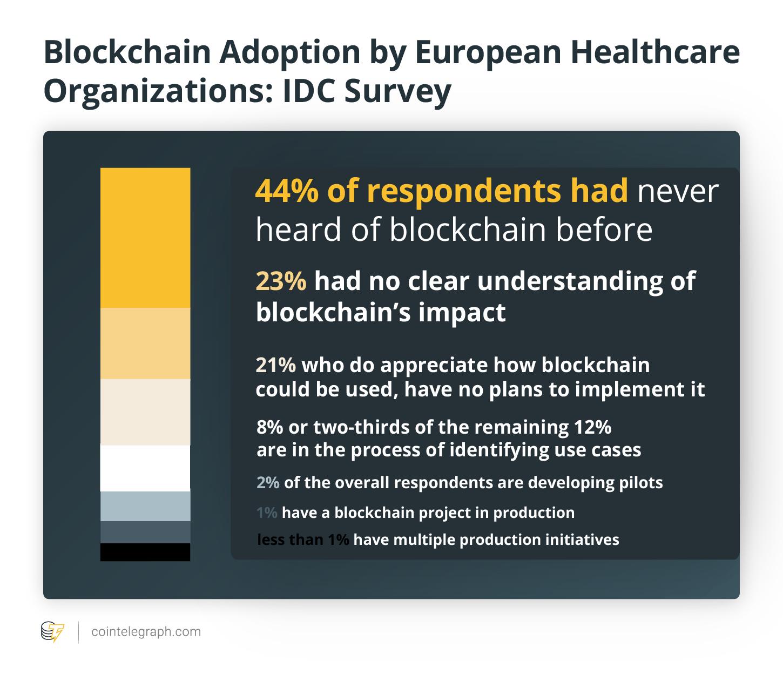 b7418f0645cd8e987253994f8aadd6a7 - 44% of European Healthcare Organizations Have Never Heard of Blockchain: IDC Survey