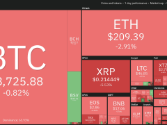 Data Shows $1,000 Bitcoin Price Gains Are Followed by 38% Drawdown