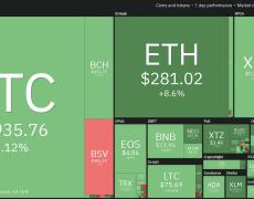 Bitcoin Price Reclaims $10K Reversing Weekend Losses, XTZ Soars 13%