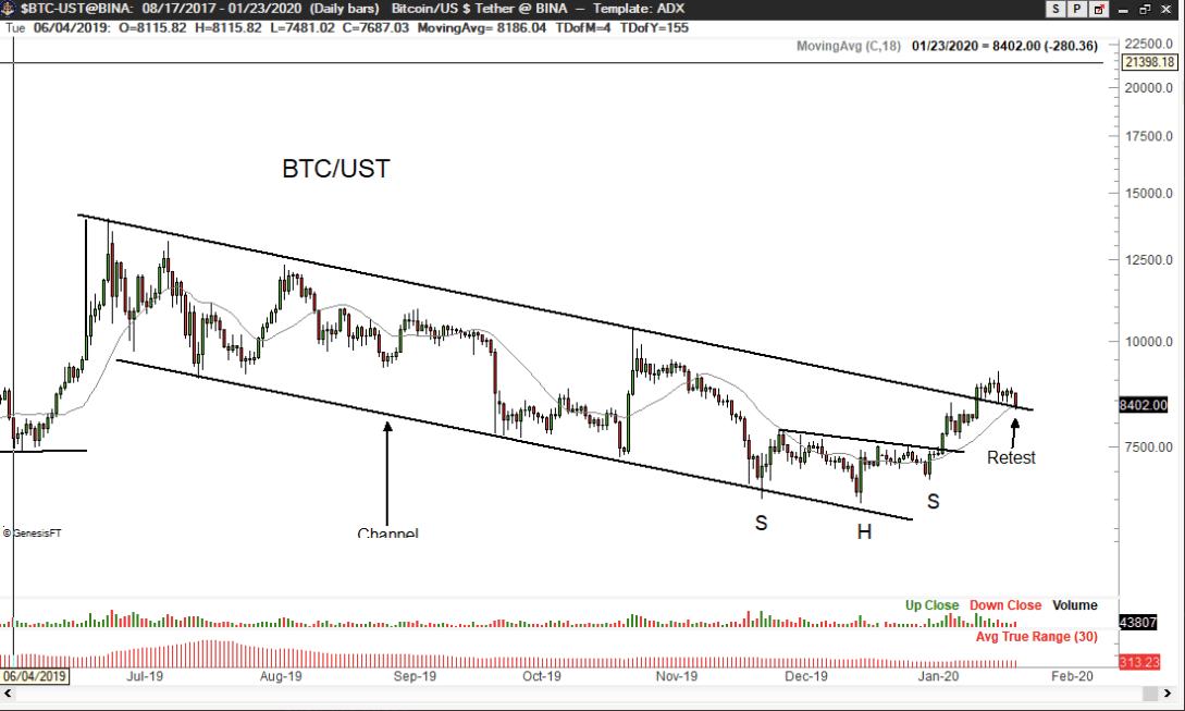 BTC/USD (3)
