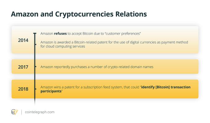 Amazon and cryptocurrencies