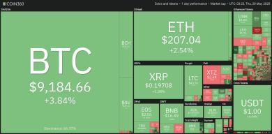 Ausbruch aus Keilformation hebt Bitcoin über wichtige 9.200 US-Dollar Hürde