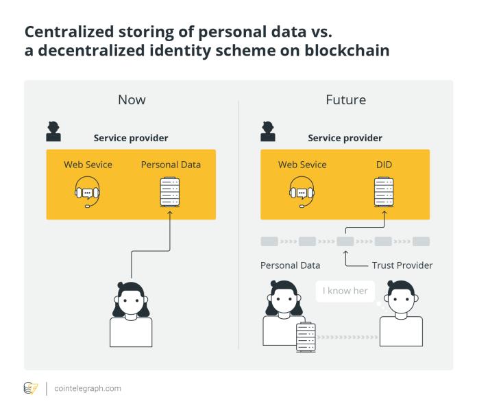 Centralized storing of personal data vs. a decentralized identity scheme on blockchain