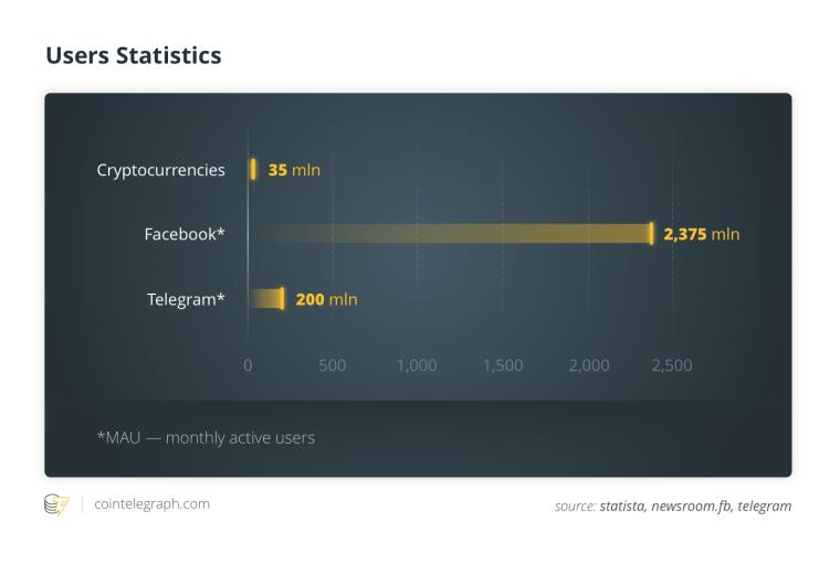 Users Statistics