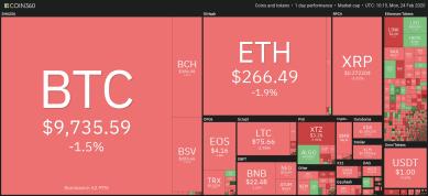 Bitcoin-Kurs fällt um 3 Prozent und unter 10.000 US-Dollar