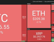 Bitcoin Fails to Regain $10K as Market Dominance Hits 6-Week Low