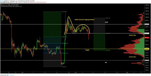 BTC USD 4 hour chart. Source: TradingView