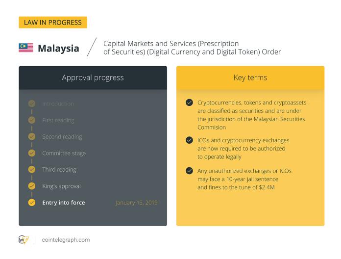 Malaysia / Law in progress