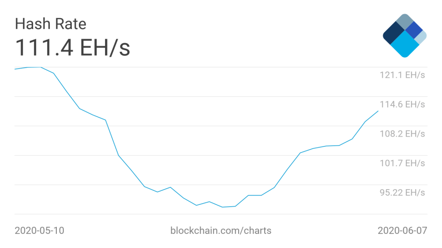 Bitcoin hash rate 1-month 7-day average chart