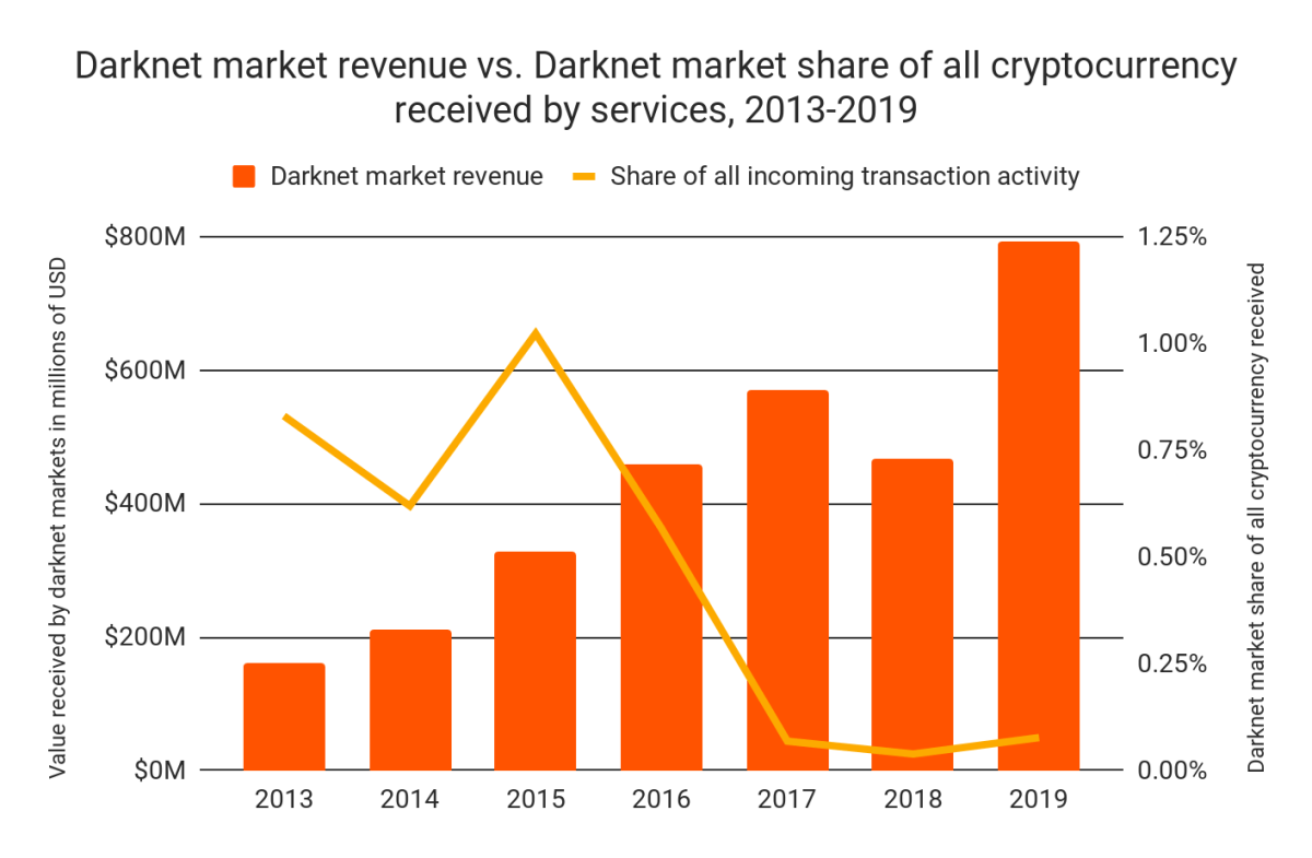 Darknet market share of all crypto payments, 2013-2019