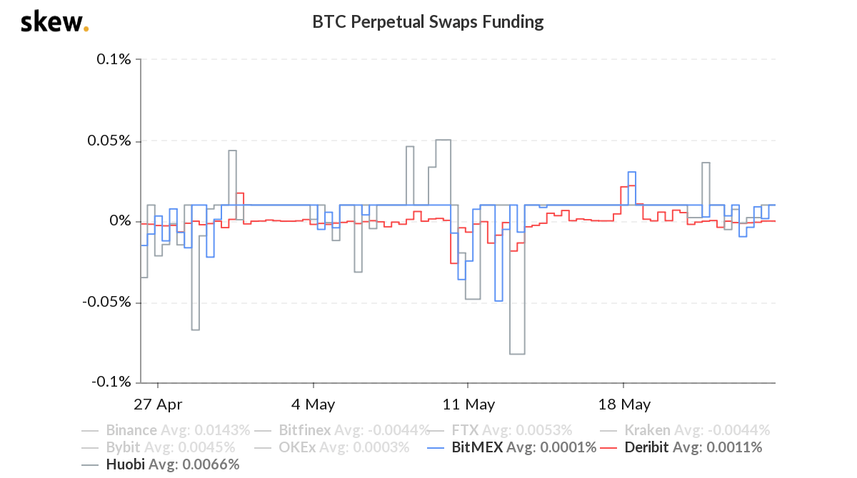 Bitcoin perpetual contract funding rate